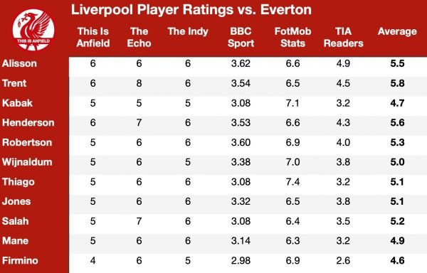 Liverpool 0-2 Everton: Player Ratings – What the media and statistics say