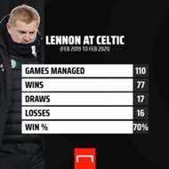 Neil Lennon resigns from Celtic post three days after Ross County defeat