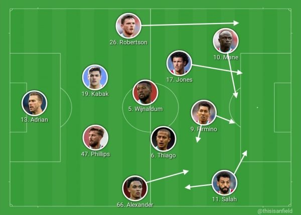 How Liverpool tweaked their tactics to get back to winning ways