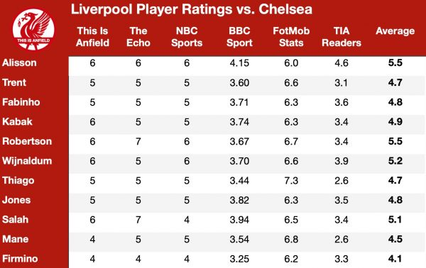 Liverpool 0-1 Chelsea: Player Ratings – What the media and statistics say