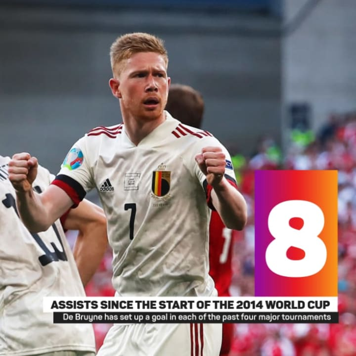 Euro 2020 Player of Matchday 2: Kevin De Bruyne